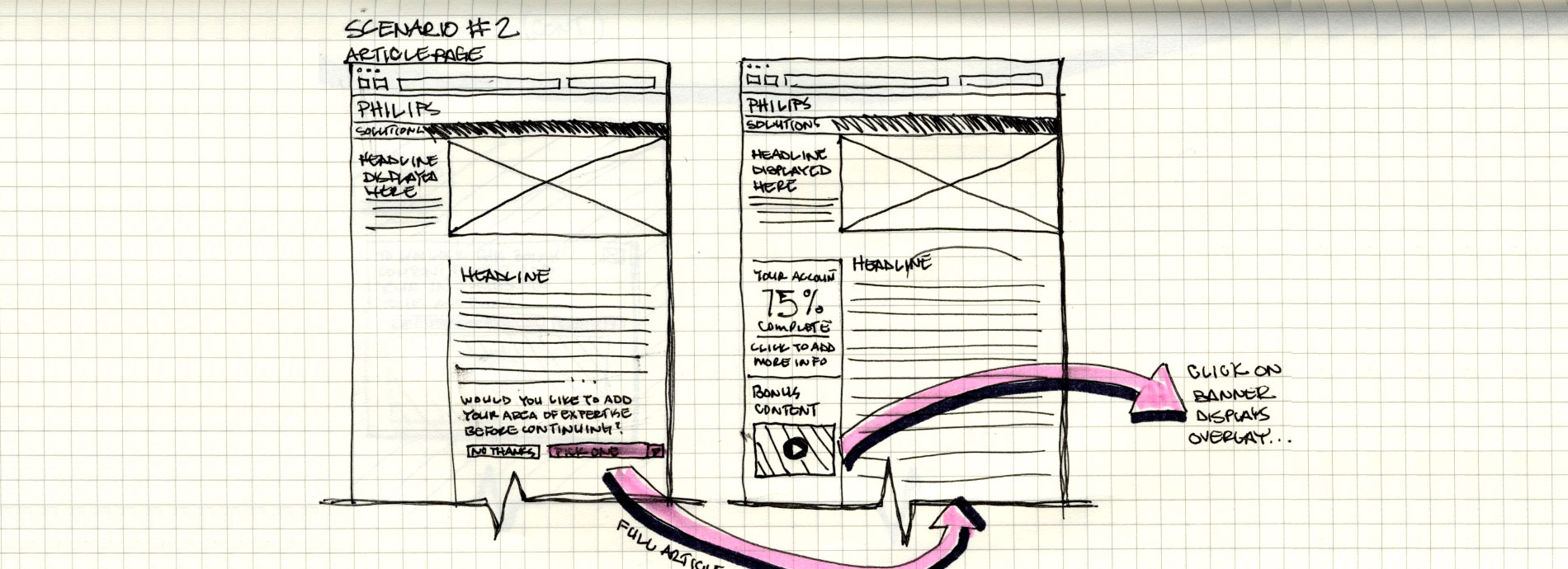 Scan of UX paper sketches
